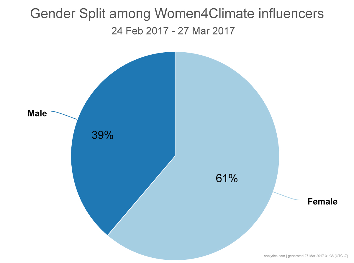 Women4Climate Forging Relationships and Amplifying Communitcations - Gender Split Pie Chart