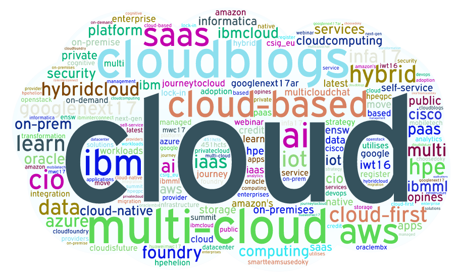 Onalytica - Cloud 2017 Top 100 Influencers and Brands Word Cloud