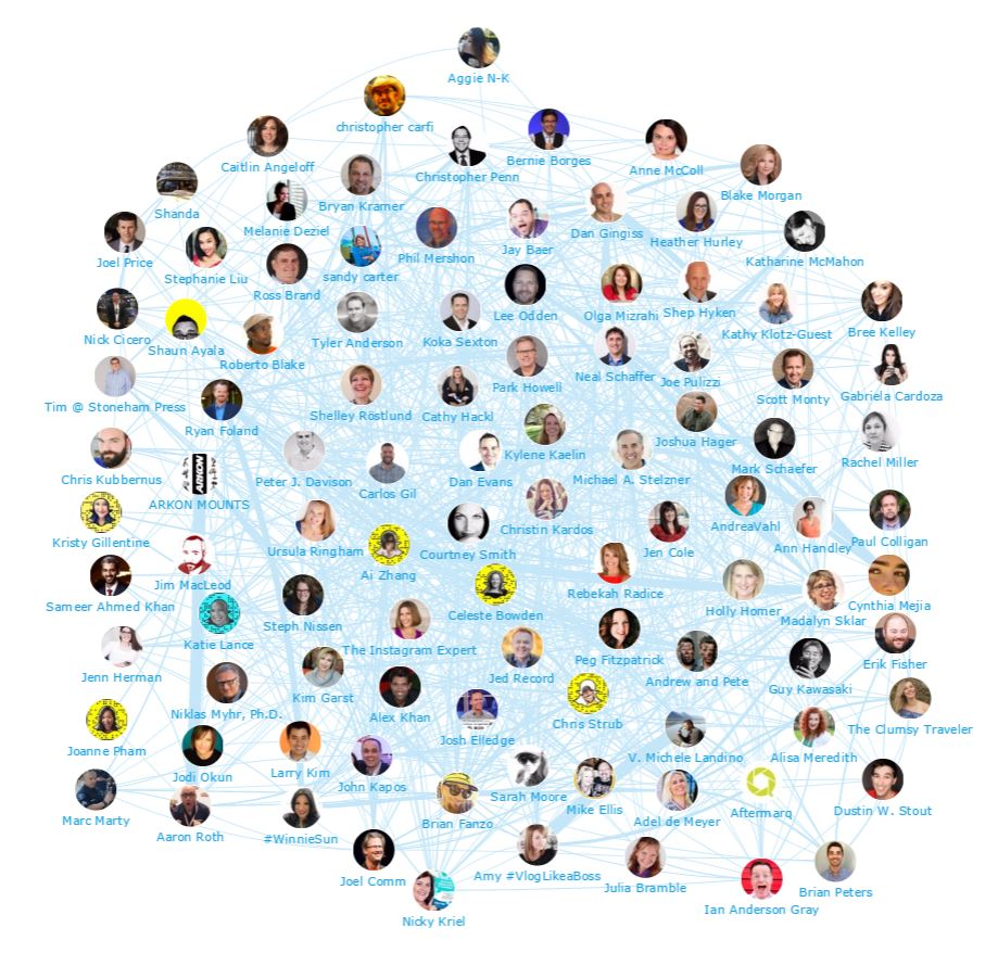 Onalytica #SMMW17: Hot topics and Top Influencers - Network