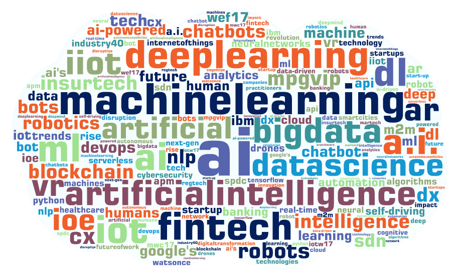 Onalytica - Artificial Intelligence Top 100 Influencers, Brands and Publications Word Cloud