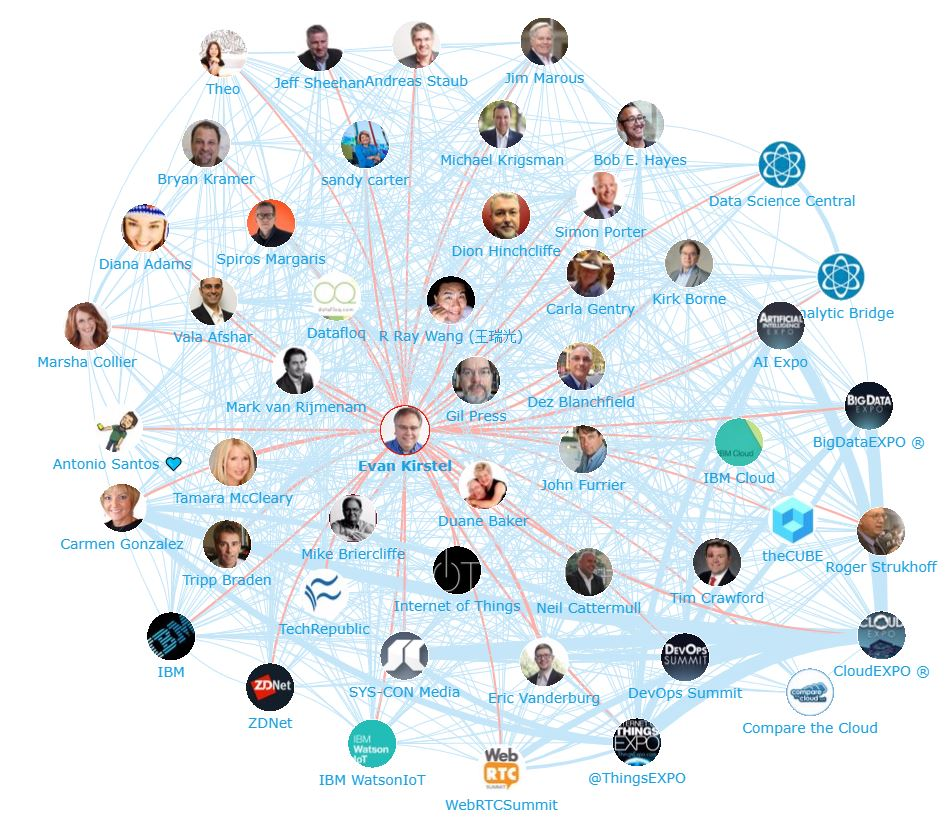 Onalytica - IoT 2017 Top 100 Influencers, Brands and Publications Evan Kirstel Network Map