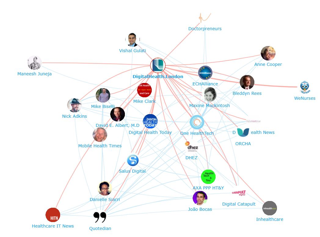 Onalytica - HealthTech Top 100 Influencers, Brands and Publications Network Map DigitalHealth.London