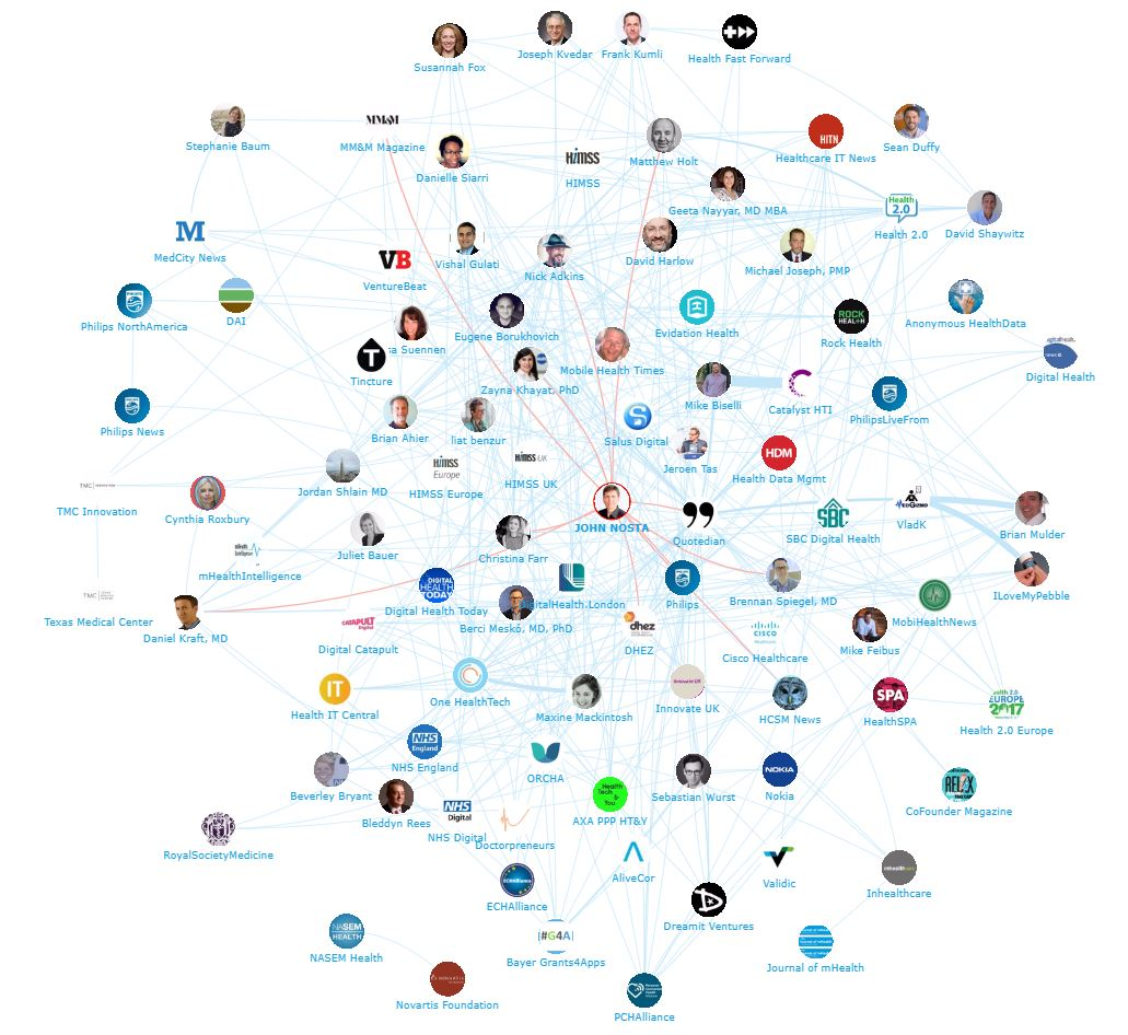 Onalytica - HealthTech Top 100 Influencers, Brands and Publications Network Map John Nosta