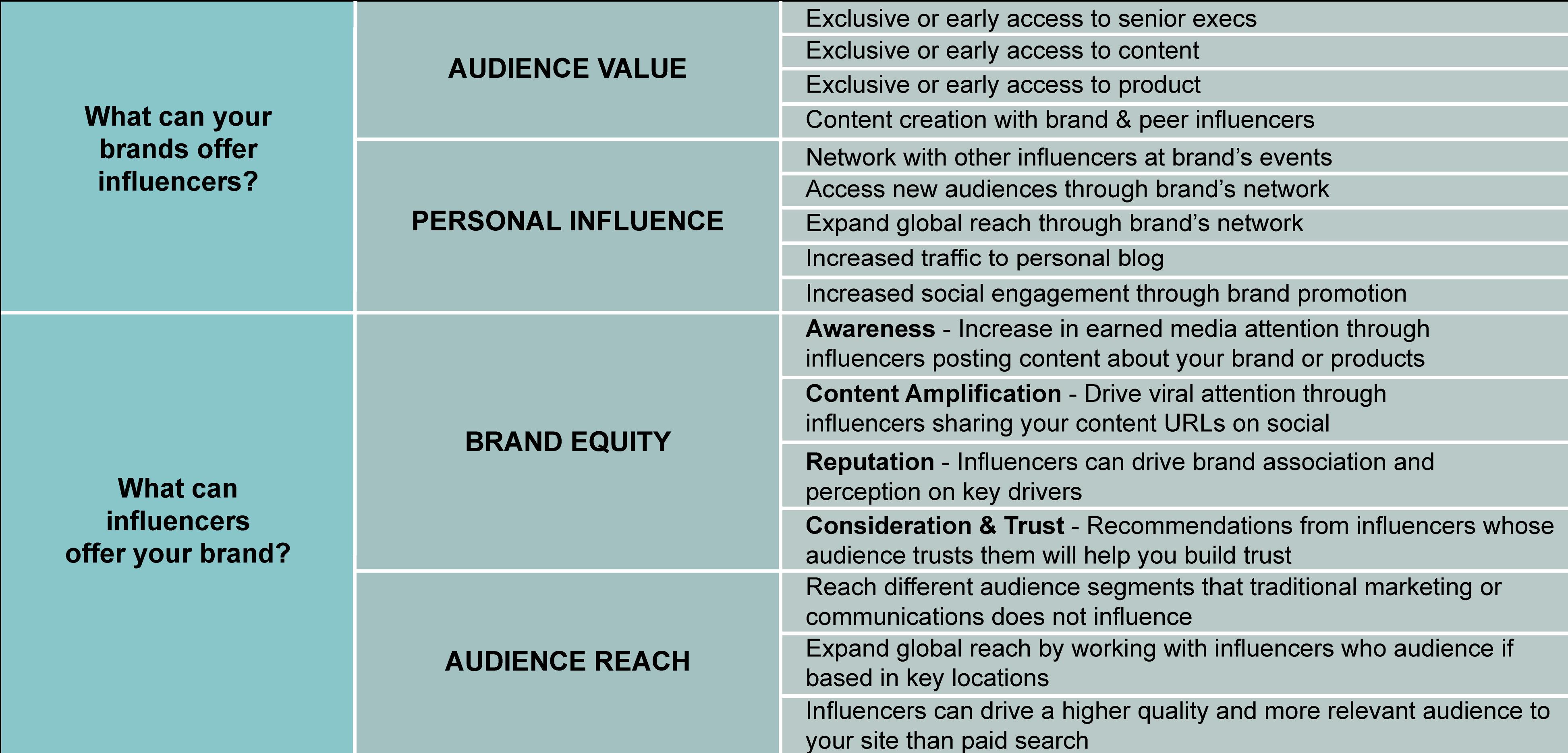 Onalytica Equal Value Partnership diagram