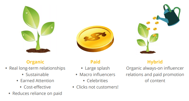 Onalytica Organic Paid Influencer Approach