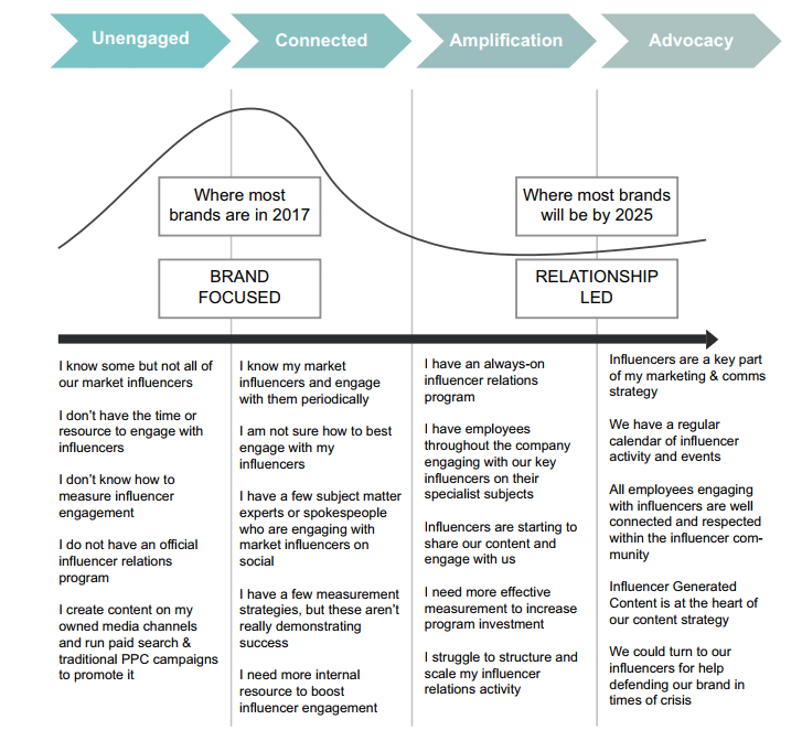 Influencer Marketing Market Maturity Model