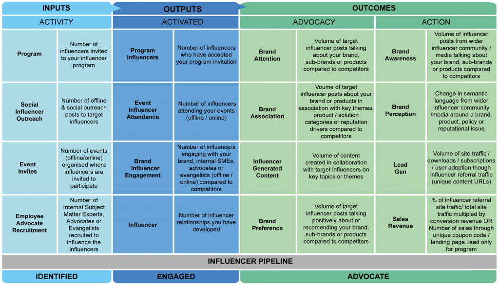 Onalytica Influencer Marketing Measurement Framework