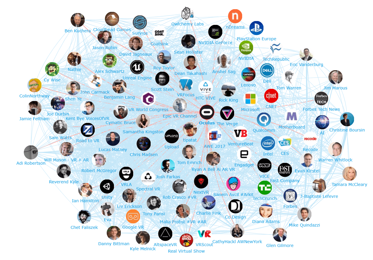 Onalytica Virtual Reality Top 100 influencers, Brands and Publications Network Map Oculus