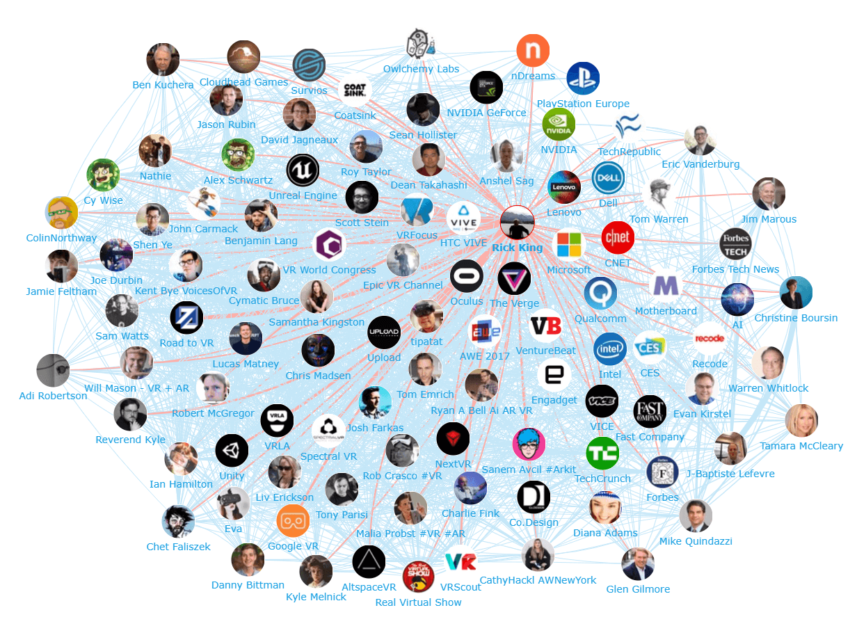 Onalytica Virtual Reality Top 100 influencers, Brands and Publications Network Map Rick King