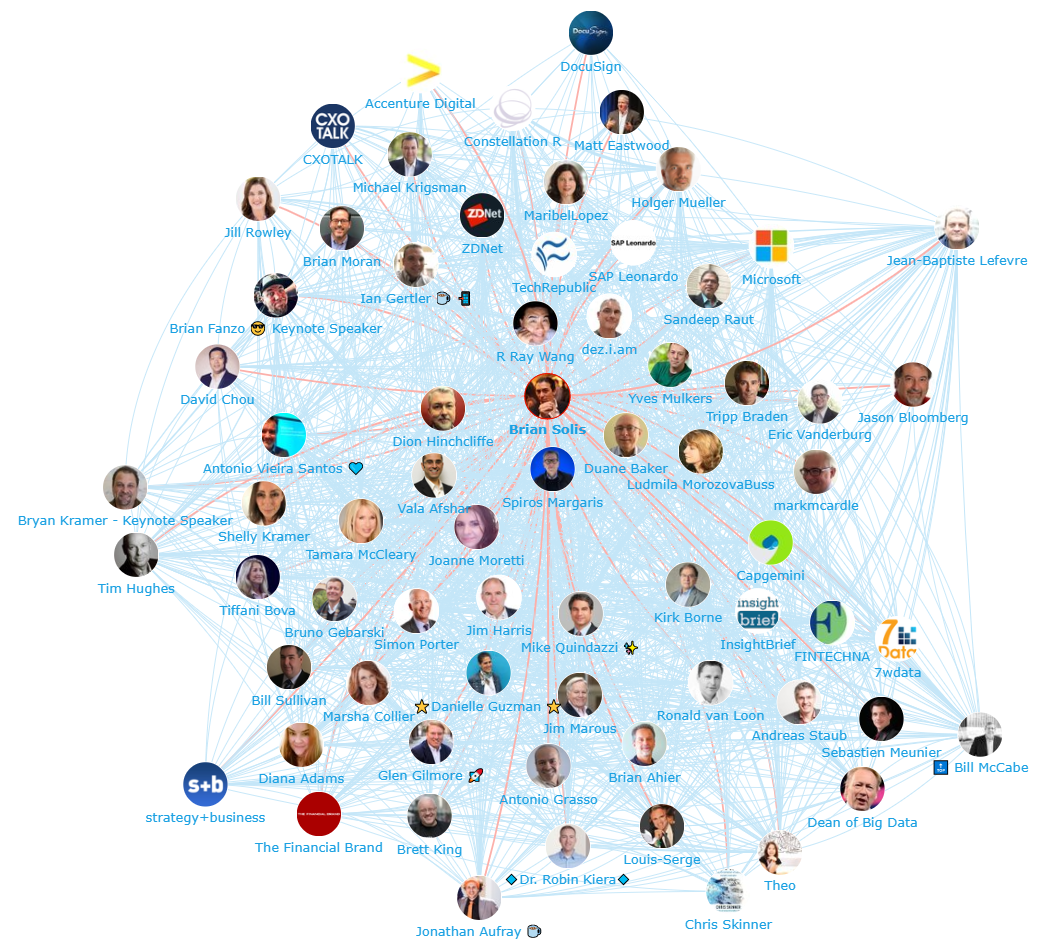 Onalytica Digital Transformation 2018 Top 100 Influencers, Brands and Publications Network Map Brian Solis