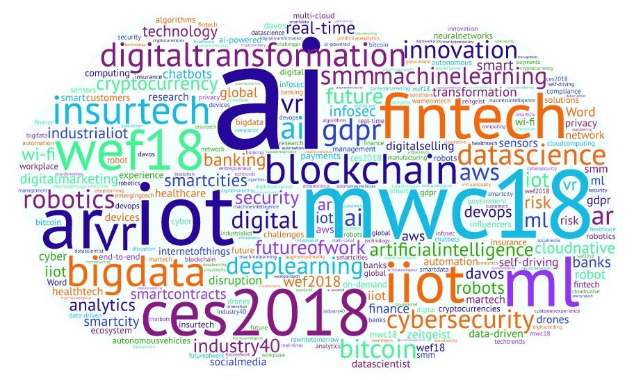 Onalytica Digital Transformation 2018 Top 100 Influencers, Brands and Publications Word Cloud