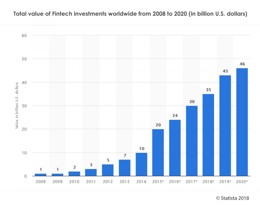 01b9b95b01 Investment into FinTech companies has risen dramatically from $2 Billion –  $35 Billion since 2008, and is expected to reach $46 Billion in 2020  according to ...