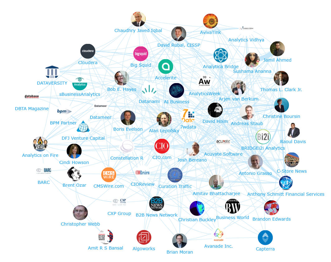Onalytica Business Intelligence Influencers, Brands and Publications Network Map