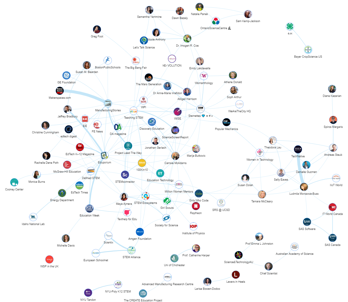 Onalytica STEM Network Map